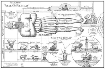 Antichrist & the Time of the Gentiles Chart by Clarence Larkin