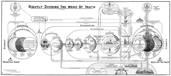 Rightly Dividing the Word of Truth by Clarence Larkin