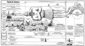 clarence larkin charts Book of Daniel By Clarence Larkin