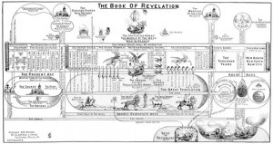 clarence larkin charts Book of Revelation By Clarence Larkin