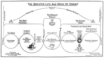 The Greater Life and Work of Christ Chart