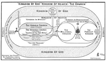 The Kingdom of God and the Kingdom of Heaven Chart