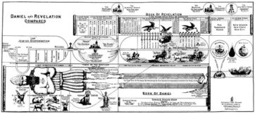 Daniel and Revelation Compared Chart by Clarence Larkin