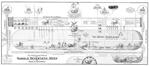 Daniel's Seventieth Week Chart by Clarence Larkin