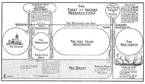 The First & Second Resurrections Chart by Clarence Larkin