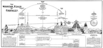 Mountain Peaks of Prophecy Chart by Clarence Larkin