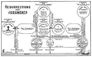 Resurrections & Judgments Chart by Clarence Larkin