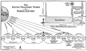 The Seven Thousand Years of Human History Chart by Clarence Larkin