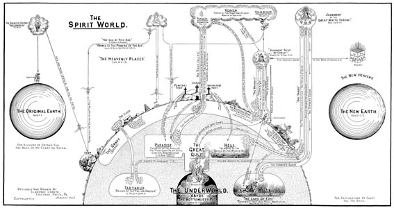 The Spirit World Chart by Clarence Larkin