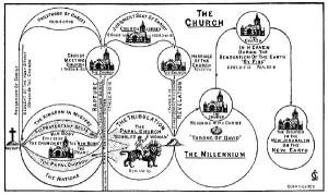 The Church Chart by Clarence Larkin