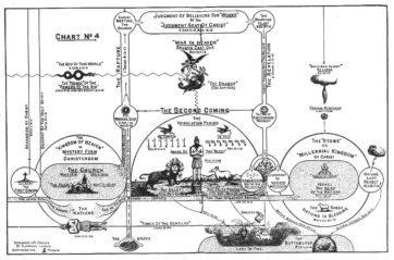 The Second Coming Chart by Clarence Larkin