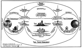 The Two Comings Chart by Clarence Larkin